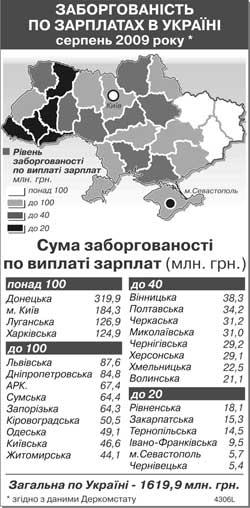 Заборгованість по зарплатах в Україні: огляд по регіонах